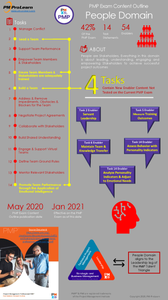 People Domain Infographic