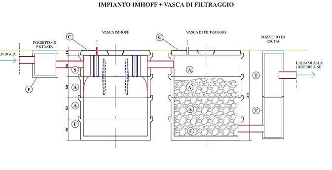 Vasca Imhoff, vasca di filtraggio e pozzetti di ingresso e di uscita
