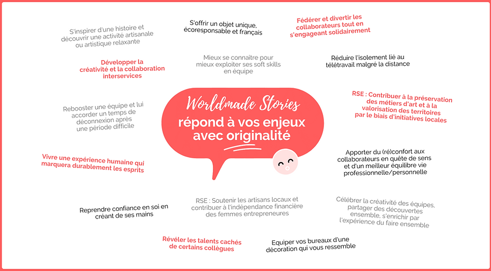 PROPOSITION DE VALEUR WORLDMADE STORIES.