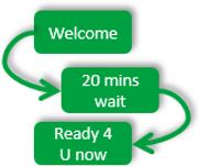 Image of Queue Management Workflow process
