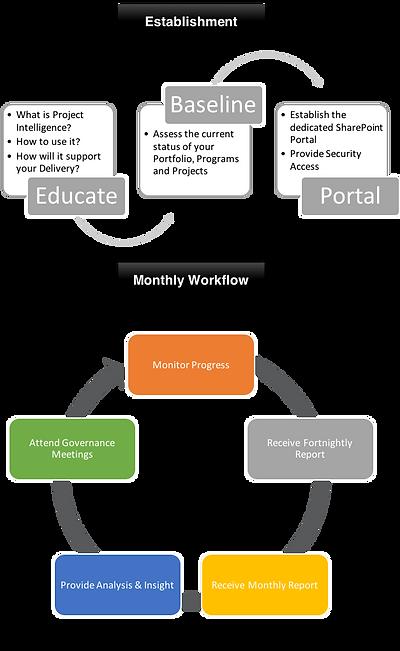 Project Intelligence Model