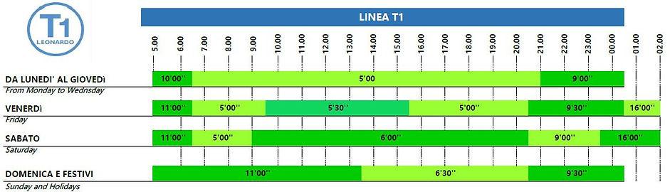 Linea T1 orizzontale(30 agosto - 12 settembre).JPG
