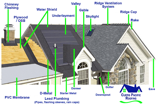Roofing Companies That Donu0027t Invest In This Roofing Training May Not Use  The Latest Installation Techniques Designed To Make Your Roof Last For  Years To ...