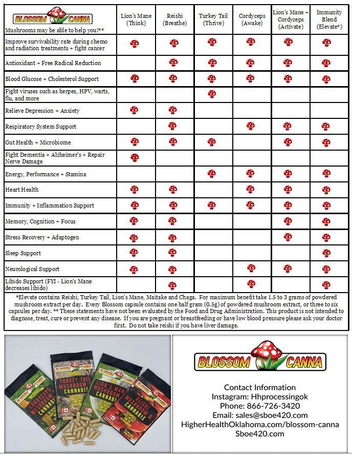 Mushroom Benefits Chart.jpg