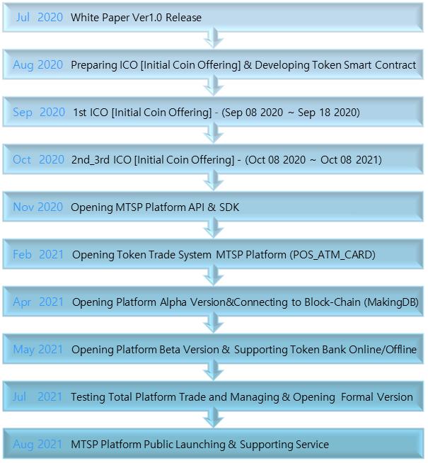 MTSP Platform Roadmap.png