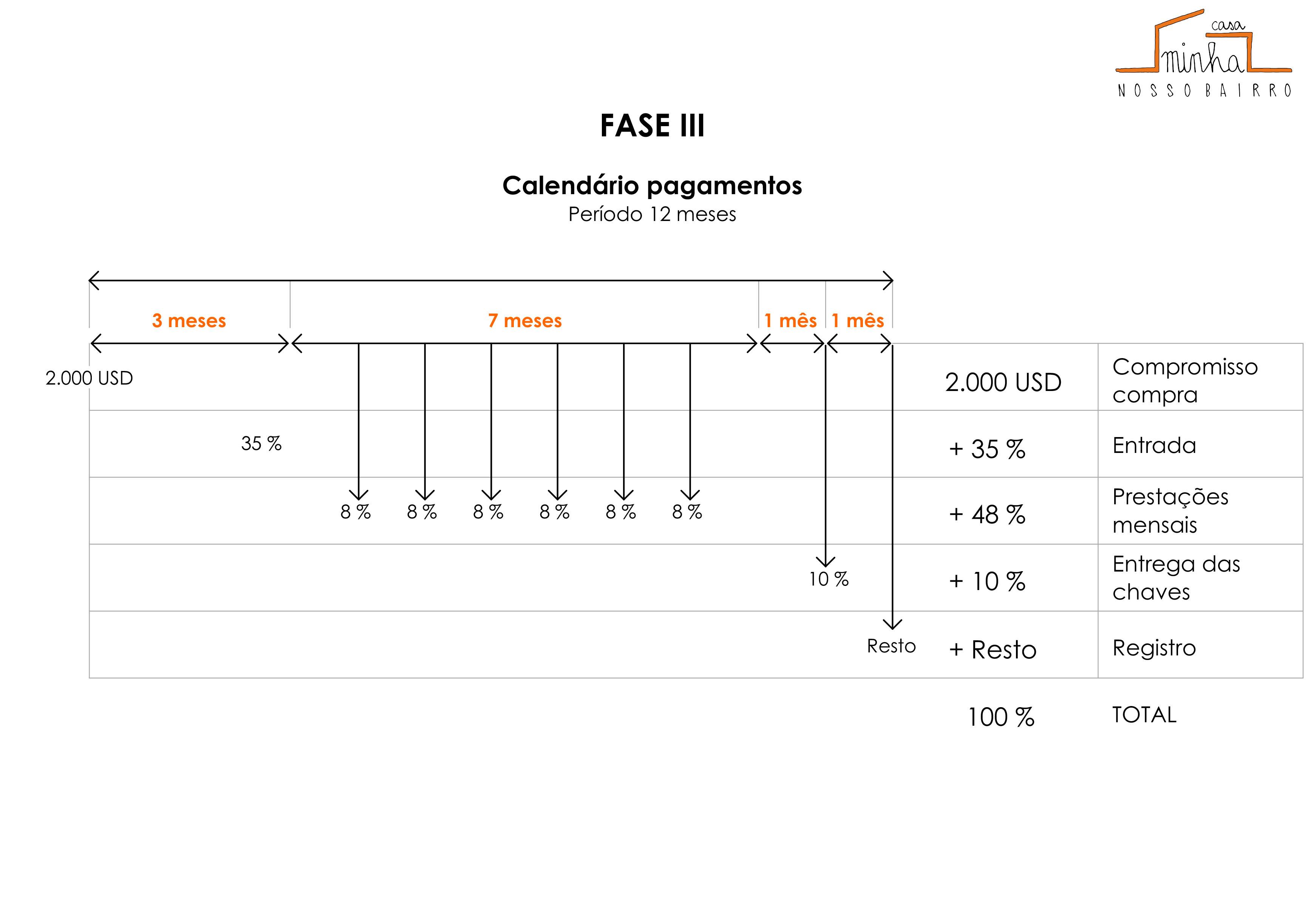 CALENDÁRIO_PAGAMENTOS_FASE_III