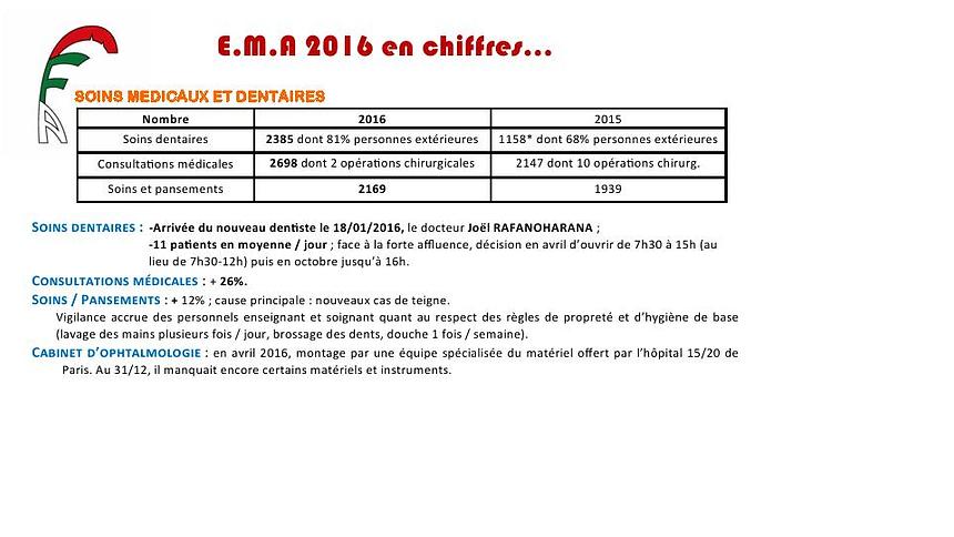 image EMA 2016 EN CHIFFRES