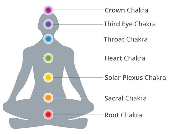 7-chakras-header-1-732x549.png