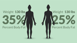 Why Do You Need to Know Your Body Fat Percentage?