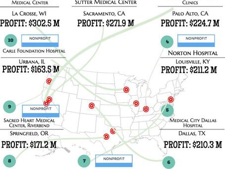 7 of Top 10 Most Profitable US Hospitals are Nonprofit