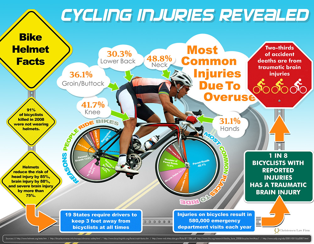 To wear or not to wear a bicycle helmet