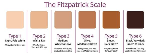 FitzpatrickScale
