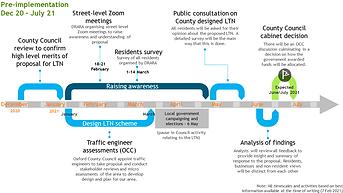 LTN Roadmap - pre-implementation