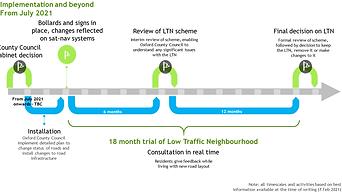 LTN Roadmap - implementation onwards