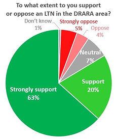 LTN support Pie chart.JPG