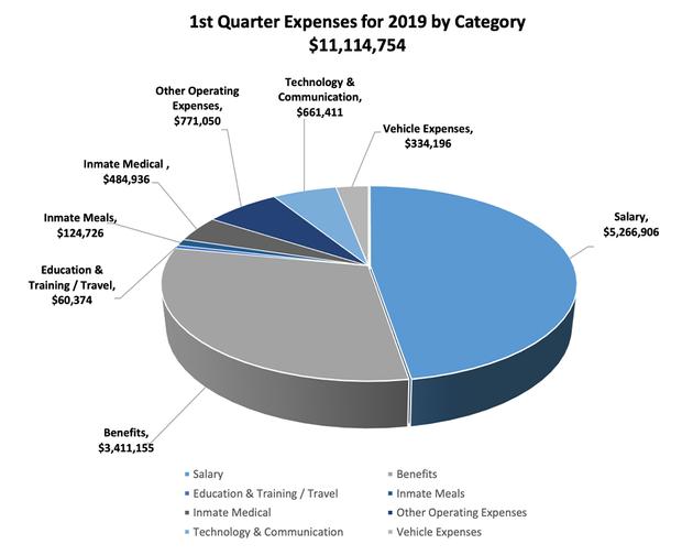 1st-Quarter-2019-Expenditures.png