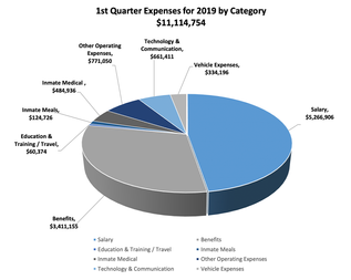 2019 1st Quarter Expenses by Category