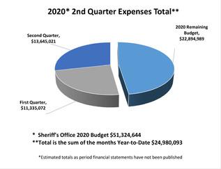 2020 2nd Quarter Total Expenses