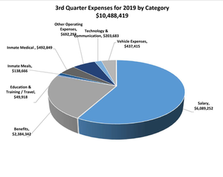 2019 3rd Quarter Expenses by Category