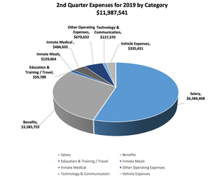 2019 2nd Quarter Expenses by Category