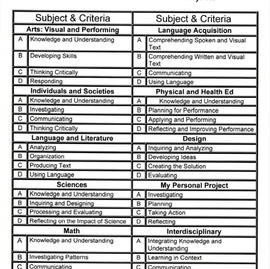 IB Progress Report / Report Card (Back)