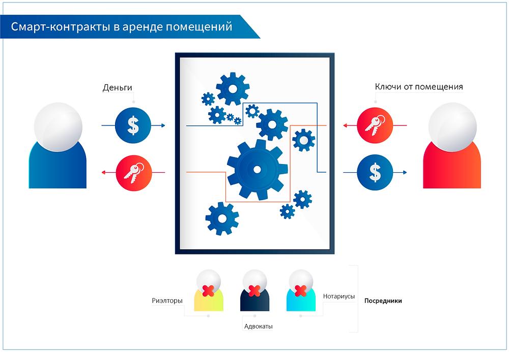 Наглядная схема по оптимизации процесса аренды помещений с помощью смарт-контрактов на технологии блокчейн