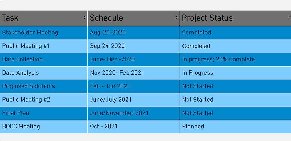 Project Status.jpg
