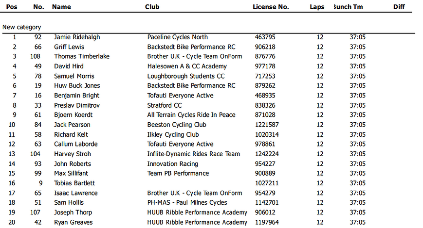 Chevin_Classic_Result_2021.png