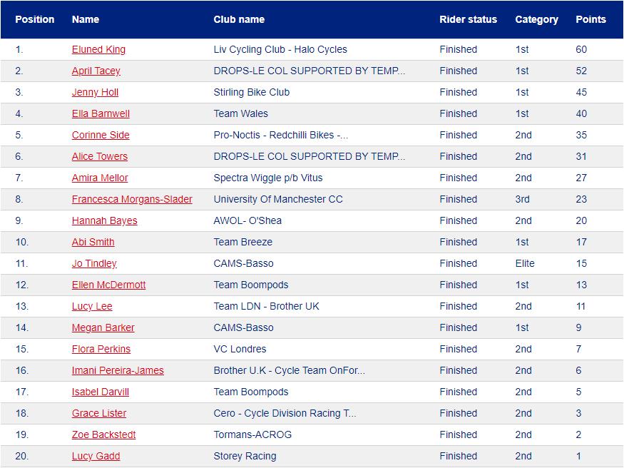 Spatzwear Otley Womens GP_2021.png
