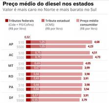Um ano depois, preço do diesel ultrapassa patamar da greve e variação entre estados aumenta; valor v