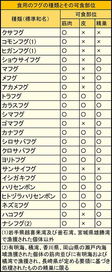 可食ふぐ・表.jpg