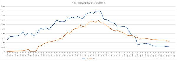天然・養殖あゆ生産量グラフ.jpg