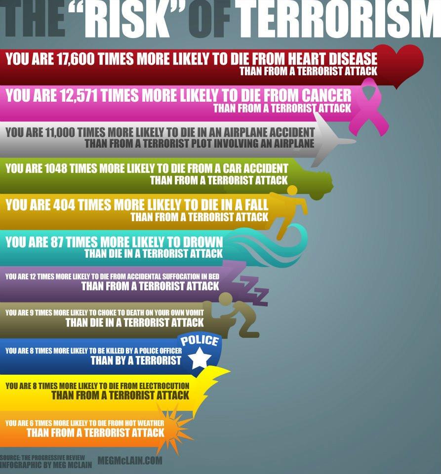 "The ""Risk"" of Terrorism - periecho.com"