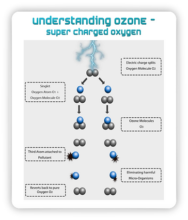 Understanding ozone.png