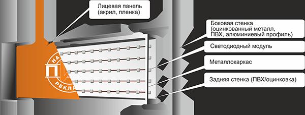 Alt-Световые короба во Владимире и области.
