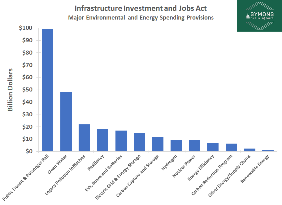 Graph: Infrastructure Investments and Jobs Act