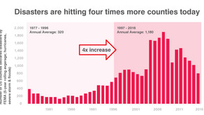 New data shows changing disaster trends – and why Congress should take note