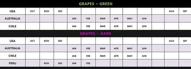 Grape Availability - Winn Universal