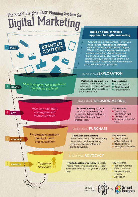 albertina navas, túnel marketing digital, tunel marketing digital