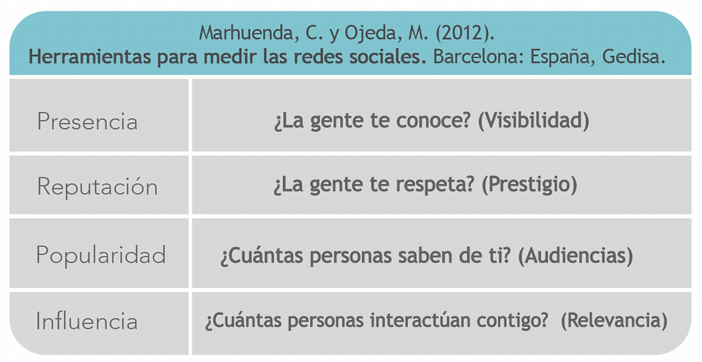 albertina navas, analítica redes sociales, social media analytics