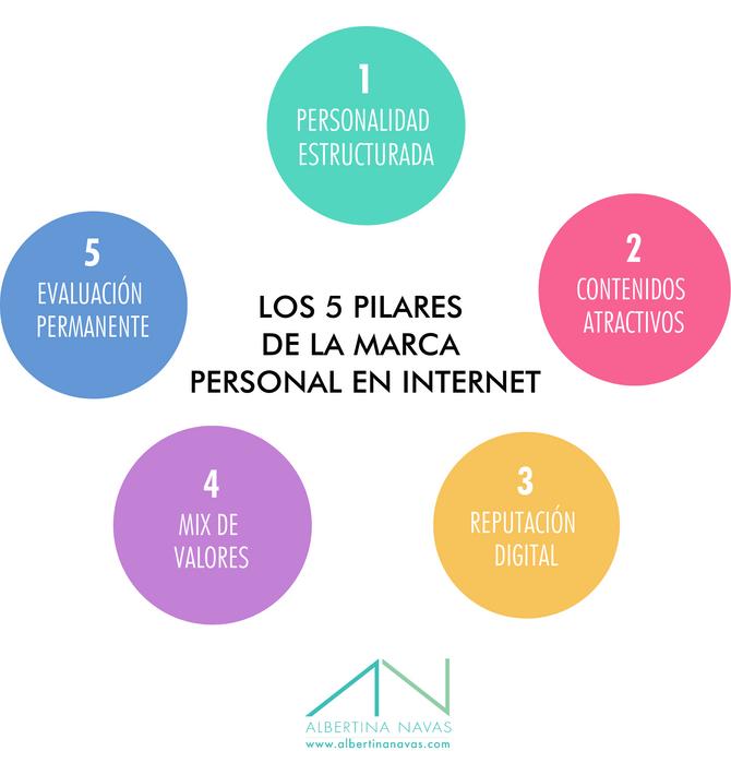 ¿Marca, yo? Los 5 pilares para construir una marca personal sólida en línea