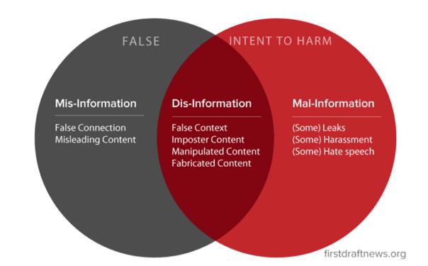 disinformation, fake news, misinformation