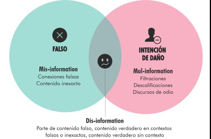 Desinformación, albertina navas, fake news, guayaquil, activismo de forward