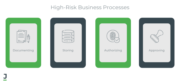 High-risk business processes