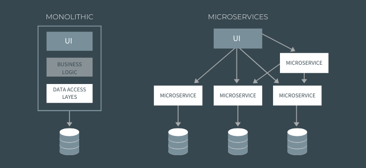 Monolithic and Microservices architecture