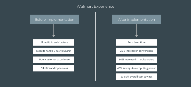 Walmart before and after implementation of microservices