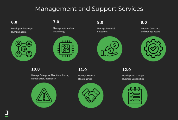 APQC Management and Support Services
