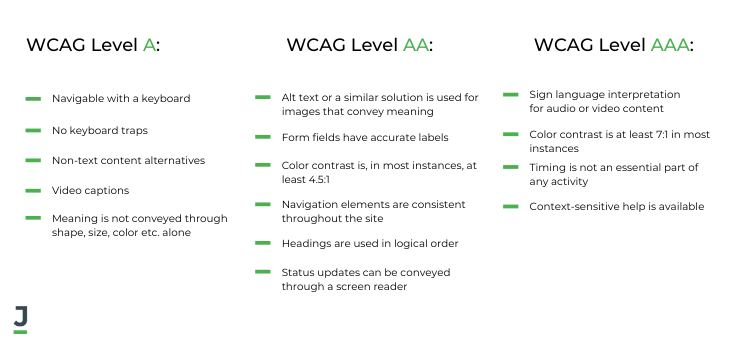 The three levels of WCAG Compliance