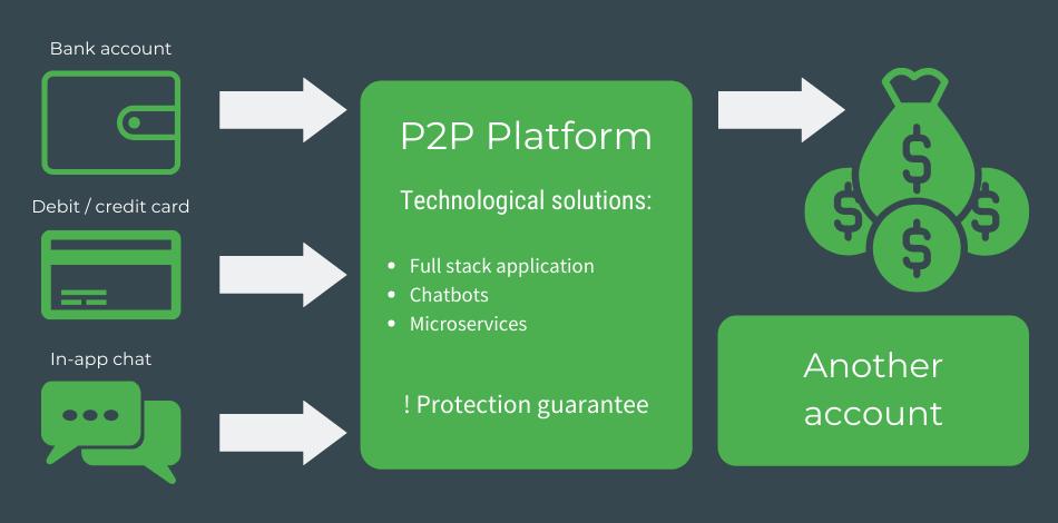 P2P Platform infographic