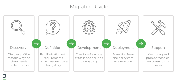 Legacy Software Migration Cycle